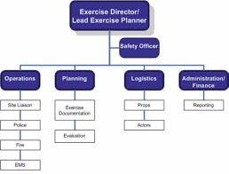 Em 125 Exercise Programs An Introduction Emergency Management