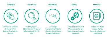 Information Governance Solutions Everteam