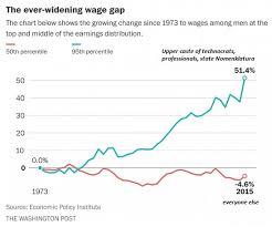 Why Wages Have Stagnated And Will Continue To Stagnate