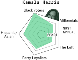 How Kamala Harris Could Win The 2020 Democratic Nomination