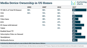 Who Owns The Media Chart Media Device Ownership Trends In Us Homes Marketing Charts