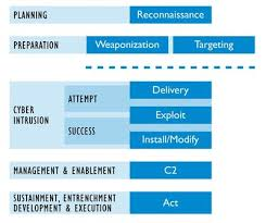 Cyber Kill Chain The Control System Kill Chain Understanding External Ics Cyber