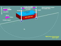 High Jump Measurements In Athletics 3d Youtube