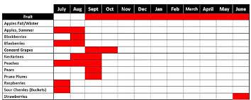 Blackberry Ripening Chart Ripening Calendar White House Fruit Farm Canfield Ohio