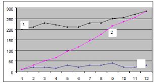 Статистические методы контроля качества net Пример z образного графика ось ординат выручка по месяцам
