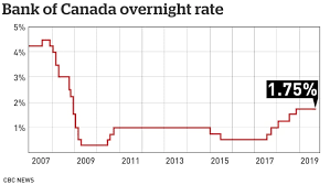 Global Interest Rates Chart Bank Of Canada Holds Interest Rate At 1 75 Wary Of Global