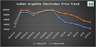 Graphite Electrode Price Chart Graphite Electrode 4th Steel Scrap Billet Dri Trade Summit