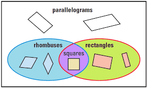 Parallelogram Venn Diagram Rhombuses Rectangles And Squares