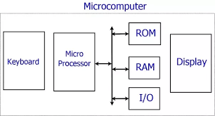 What Is The Basic Difference Between Microcontroller And