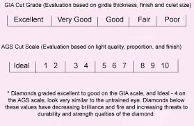 Diamond Grading Chart Diamond Clarity Chart And More The Handy Guide Before You Buy