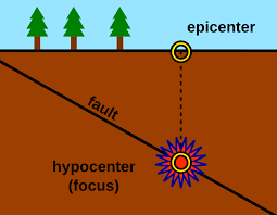 Earthquake prediction is a branch of the science of seismology concerned with the specification of the time. Epicenter Wikipedia