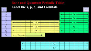 Drawing Bohr Diagrams Lesson 3. Bohr and Quantum Periodic Table ...