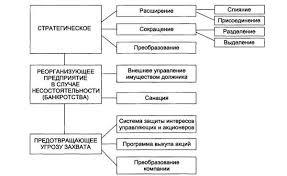 Реструктуризация активов предприятия law well Реструктуризация активов предприятия