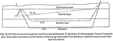 essay on earthquakes the velocities of these waves as determined by jeffreys from european earthquake data are as follows