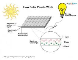 solar energy diagrams Solar Panel Diagram With Explanation click to see how solar panels work How Do Solar Panels Work