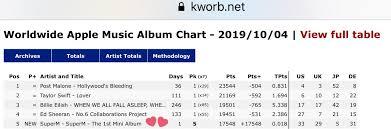 Apple Music Charts Worldwide