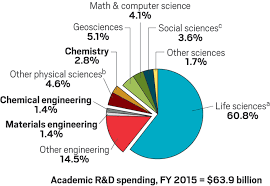 How does research funding at your university stack up? | May 29 ...