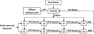 Flow Chart Of Cotton To Fabric Sustainable Processes For Pre Treatment Of Cotton Fabric