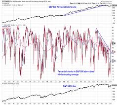 Advance Decline Line Chart 2015 Stock Market Outlook And Technical Review Optimism Builds
