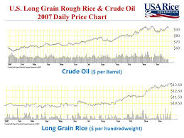 Rough Rice Price Chart Rice And Food Aid Usda Usaid Food Aid Conference April 8