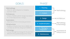 What Is The Agile Development Cycle A Quick Intro To Agile