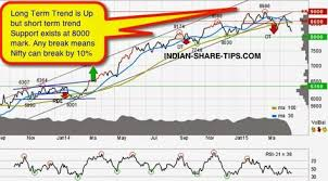 What Is Neat Indian Stock Market Technical Analysis