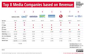 Abs Cbn Corporation Organizational Chart Media Companies Philippines Media Ownership Monitor