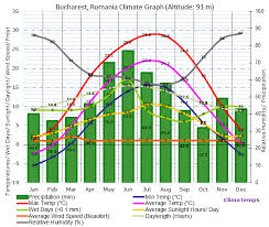 Climate Graph For Bucharest Romania