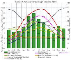 Ljubljana Climate Chart Climate Graph For Bucharest Romania