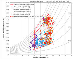 Comfort Zone Psychrometric Chart An Adaptive Approach To Define Thermal Comfort Zones On