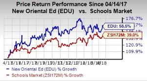 Nasdaq After Hours Quotes 16 Inspiration Here's Why You Should Buy New Oriental EDU Stock Right Now