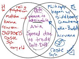 Jefferson Vs Hamilton Venn Diagram Christianity Vs Buddhism Venn Diagram Manual E Books