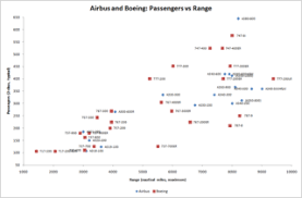 File Airbus And Boeing Passengers Vs Range Png Wikimedia