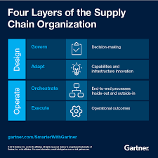 Gartner Org Chart The Supply Chain Organization Of The Future Smarter With