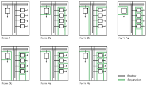 distribution switchboards electrical installation guide e33 representation of different forms of lv functional distribution switchboards