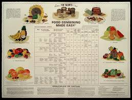 Ten Talents Food Combining Chart Food Combining Chart Health And Wellness Holistic Approach