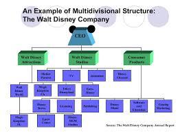 Walt Disney Org Chart Research Report Of The Walt Disney Company