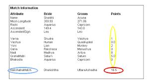Horoscope Matching Free Horoscope Compatibility Test