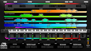 Kick Drum Frequency Range Chart Music Frequency Range Chart