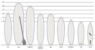 Surfboard Size Chart