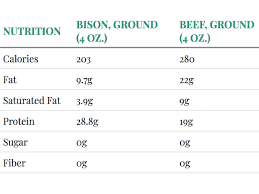 Protein In Vegetables Vs Meat Chart Why You Should Buy Bison Instead Of Beef Cooking Light