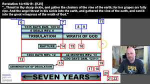 Chronology Of Revelation Chart The Dual Chronology Of The Book Of Revelation Chart Youtube