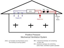home air conditioner fan wiring diagram images diy home air air moreover floor standing air conditioner also vrv air conditioning