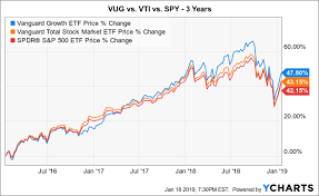 Vti Stock Chart A 2 Etf Portfolio That Beat Vti Over 10 Years With Lower
