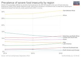 World Hunger Chart Hunger And Undernourishment Our World In Data