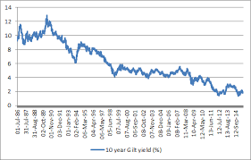 10 Year Gilt Chart How The Need For Income Could Underpin Uk Stocks Aj Bell