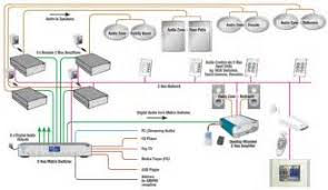 whole house speaker wiring diagram images whole house audio a bus whole house audio wiring diagram