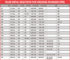 Welding Filler Wire Selection Chart Tig Welding Shade July 2018