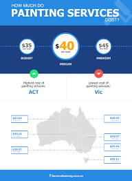 cost of house painting by australian state infographic