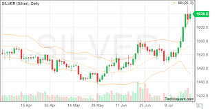Silver Candle Chart Techniquant Silver Silver Technical Analysis Report For